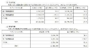 6245 - (株)ヒラノテクシード ここは、4期連続で増収増益になっており、第2四半期累計連結決算では、最終利益が前年同期比で3倍も増益