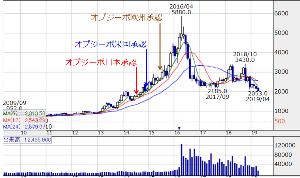 8086 - ニプロ(株) これは小野薬品のオプジーボが承認された後の株価推移です。  2014年07月: 日本承認 2014年