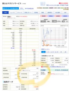 3138 - (株)富士山マガジンサービス 上場来安値と同じようなもの 配当も無く、株主全員が損をしているようなものですね 期待していたけれど、