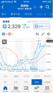 6018 - 阪神内燃機工業(株) チャートはなかなか良いですね。