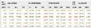 情報 ダウは最高値更新。   日経は18300円を越えたが、裁定買い残は先週2/13でまだ2兆8917億円