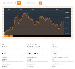 4502 - 武田薬品工業(株) これはシャイアー5年の株価。  武田に買収されるとなってから株価が上がりだした。 それまでダダ下がり