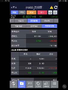 4502 - 武田薬品工業(株) 期待感が大きい武田薬品だが また 信用買いをする馬鹿が多過ぎる‼️    折角   良く成ったがこれ