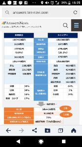 4502 - 武田薬品工業(株) 純利益武田1500億、シャイヤー4700億だから単純計算で純利益は4倍になるからね でも、やはり、財
