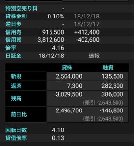 4502 - 武田薬品工業(株) 今日の信用売りデータを見た?添付しているのが楽天証券のデータ