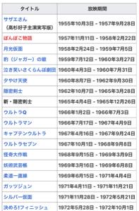 4502 - 武田薬品工業(株) 日曜の夜19時から30分間の武田薬品1社 提供の武田アワーのオープニングテーマです。6chTBS。