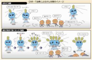 4502 - 武田薬品工業(株) 「高額CAR-Tガン治療薬のコストダウン」  1回の点滴で治療が完了する白血病の治療薬 「キムリア」