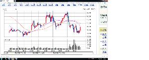 4502 - 武田薬品工業(株) 過去10年チャート 2013年年初3900円スタート5500円まで上昇 上昇幅1500円 上昇期間4