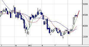 4502 - 武田薬品工業(株) 今週は、3つの証券会社がレーティングを引き上げている。 ①5300円に引き上げ(米系大手) ②630