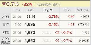 4502 - 武田薬品工業(株) ADR 32円 値下がり