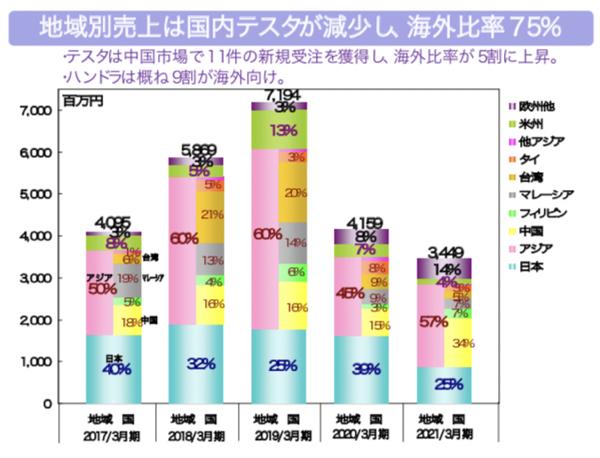 6337 - (株)テセック ↑投稿の写メ参照‼️  ここは新規設備投資が特に需要がある会社 日本に半導体製造工場ができ