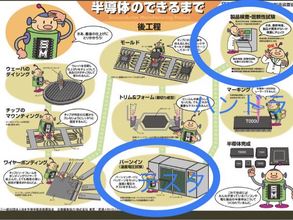 6337 - (株)テセック いいニュースでしょう  半導体の設備装置にまだまだお金が落ちる話  わざわざ日本に作るのだから日本の