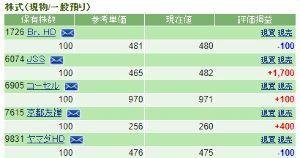 7615 - 京都きもの友禅(株) 22日に255円で買いまして昨日259円で売却しました。 本日256円で買い戻せましたのでインカム確