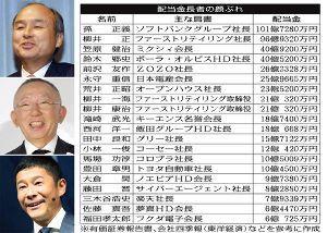 2121 - (株)ミクシィ 笠原、3位。40億9千2百万円也!