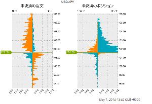 実り子のFXのためのMEMO http://fxtrade.oanda.com/lang/ja/analysis/forex-or