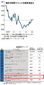 続・投信で夢を叶える! 【投信、毎月分配型が人気回復 実力を見極めるには?】 2019/9/22 5:00日本経済新聞 電子