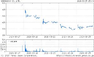 8165 - (株)千趣会 それにしても派手な値動きw ただ、更に買い増ししようと思える程は下げなかった。 まぁ、大きく下げられ