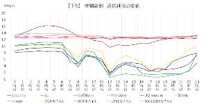 3727 - (株)アプリックス 有名所でもそんなにスピードでないのに。 なおSBのスピードは突然3月頃からMVNO並みに遅くなった。