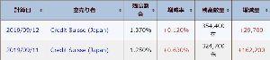 3823 - (株)アクロディア クレディ・スイス、2日で19万株も売ってる 出来高の半分はクレディの売りだよ