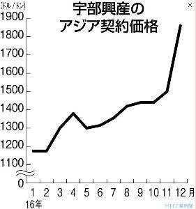 4208 - 宇部興産(株) カプロラクタムの価格高騰は、3Qの期間に掛かっているので2月初旬の決算発表が楽しみになりました。