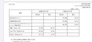 4425 - Kudan(株) 前期の有価証券報告書です。  私はこれを見て、ずっと注目してました。
