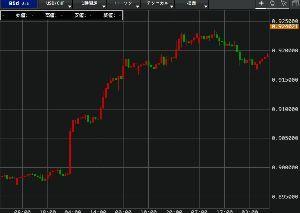 eurjpy - 欧州 ユーロ / 日本 円 6月17日 1時間足 ドルフラン パウエルショック