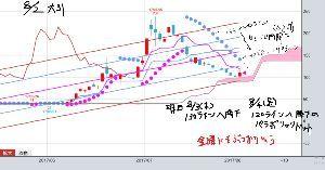 5721 - (株)エス・サイエンス で、更に良いことに 金曜に 株価と日々降下中のパラボリックドット 接触&ドットの上に株価が上抜け