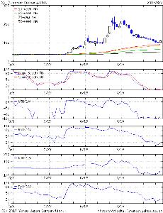 5721 - (株)エス・サイエンス で、強い値抵抗の 中長期移動平均線が表示される YAHOOテクニカルチャートは こちら  真下から勢