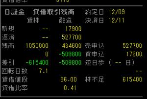 4712 - (株)KeyHolder ここんとこ日証金荒いねww 東証減りながら日証金の残高が増える現象はなにを意味するのか(´