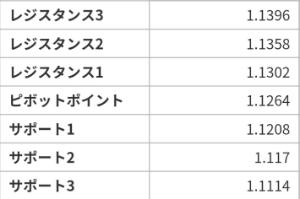 アヤの為替・株情報【継続版】 ユーロドル 4/22~26の週ピボット値