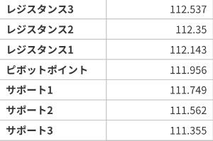 アヤの為替・株情報【継続版】 ドル円 4/22~26の週ピボット値