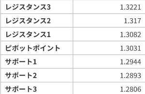 アヤの為替・株情報【継続版】 ポンドドル 4/22~26の週ピボット値