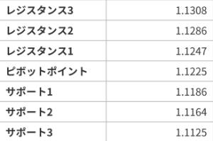 アヤの為替・株情報【継続版】 ユーロドル  7/17のピボット値