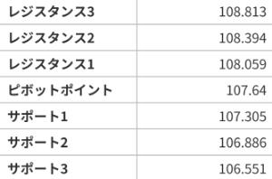 アヤの為替・株情報【継続版】 ドル円  7/22のピボット値