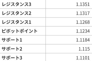 アヤの為替・株情報【継続版】 ユーロドル  7/22~26の週ピボット値