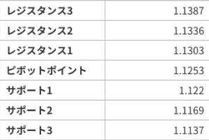 アヤの為替・株情報【継続版】 ユーロドル  7/15~19のピボット値