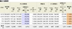 アヤの為替・株情報【継続版】 IMMポジション(ユーロドル)