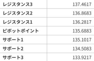 アヤの為替・株情報【継続版】 ポンド円  7/15~19の週ピボット値