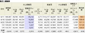 アヤの為替・株情報【継続版】 IMMポジション(ドル円)