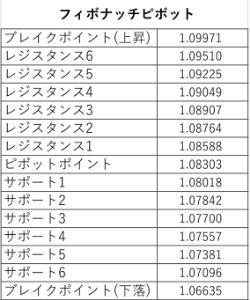アヤの為替・株情報【継続版】 ユーロドル 週(5/18~22) フィボナッチピボット値