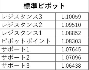 アヤの為替・株情報【継続版】 ユーロドル 週(5/18~22) 標準ピボット値