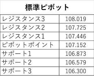 アヤの為替・株情報【継続版】 ドル円 日(5/18) 標準ピボット値