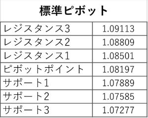 アヤの為替・株情報【継続版】 ユーロドル 日(5/18) 標準ピボット値