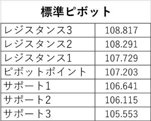 アヤの為替・株情報【継続版】 ドル円 週(5/18~22) 標準ピボット値
