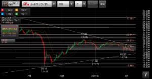 アヤの為替・株情報【継続版】 トルコリラ円