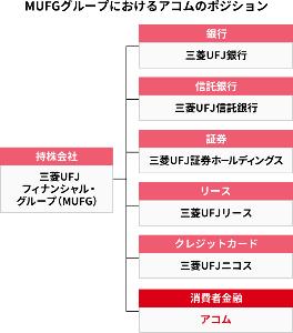 8572 - アコム(株) 三菱UFJアコム待望論