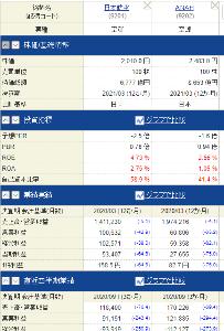 9201 - 日本航空(株) JAL株の方が自己資本比率が高し、 バランスシートを見るとPBRが低いからJALの方が割安だと思いま
