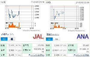 9201 - 日本航空(株) 近年まれに見る芸術的なチャートなので JALω置いておきますね。