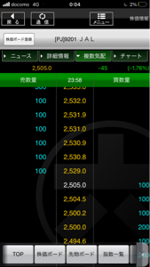 9201 - 日本航空(株) PTS の最低売値が2529に。  食われるだろう、笑笑