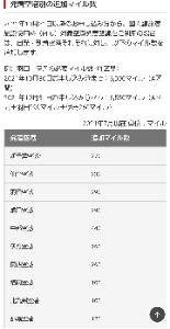 9201 - 日本航空(株)  >JALの特典航空券で空港施設利用料がマイルで取られるようになっちゃうみたいですね.  経営